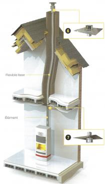 Packs installation Pack 2 : Tuber 6 m et raccorder poêle a granulés sur conduit au plafond